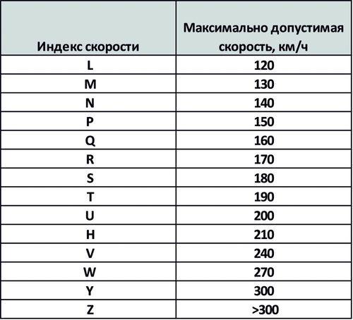 Индекс скорости