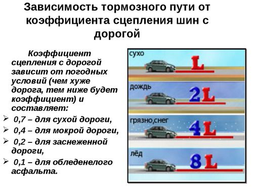 Зависимость тормозного пути от коэффициента сцепления шин с дорогой