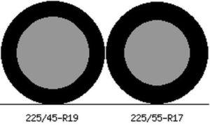 225/55R17; 225/45R19
