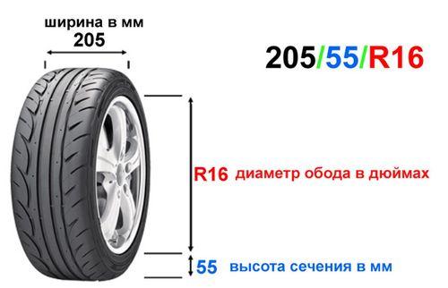 Пример расшифровки размерности шины