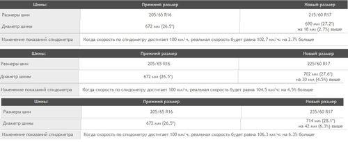 Таблица размеров шин
